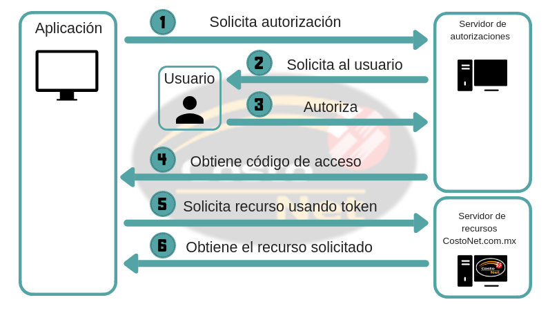 Flujo de Autorización de usuario